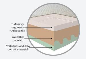 Materasso antidecubito Memory Waterlilies