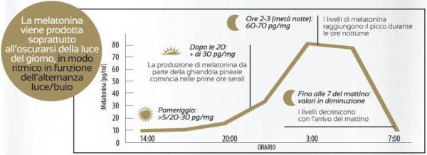 Produzione della Melatonina nelle 24 ore