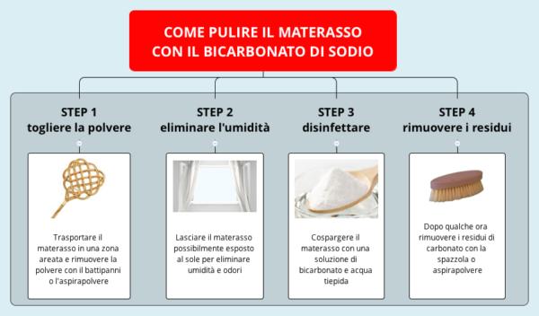 Come pulire il materasso con il bicarbonato - mappa istruzioni